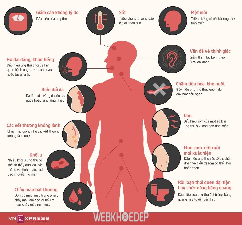 Tầm soát ung thư ngay khi có dấu hiệu nghi ngờ ung thư