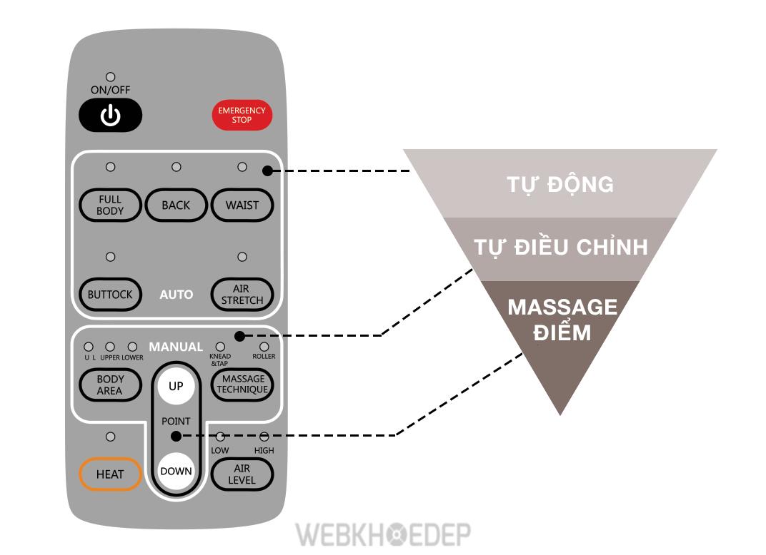 Remote điều khiển ghế massage Synca CirC