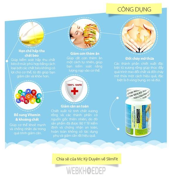 Slim Fit USA - thực phẩm chức năng có tác dụng giảm béo tuyệt vời